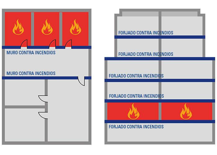 Sectorización contra incendios
