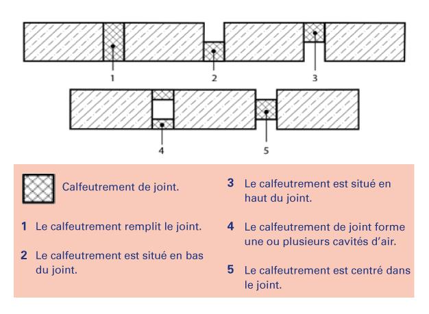 Positionnement du calfeutrement critères essais joints linéaires