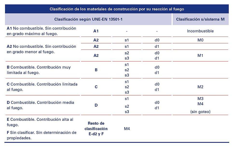 Tabla de clasificación de reacción al fuego
