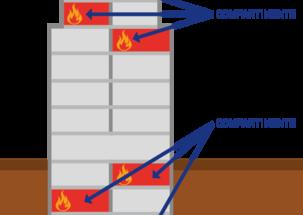 Vilken betydelse har brandavgränsning för att skydda en byggnad vid en brand?