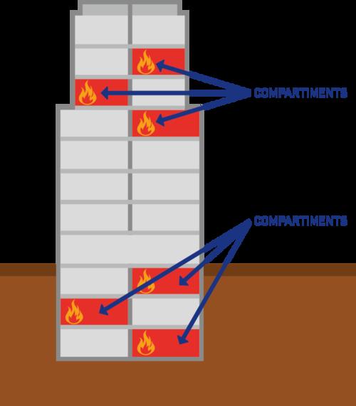Compartimentage d'un bâtiment