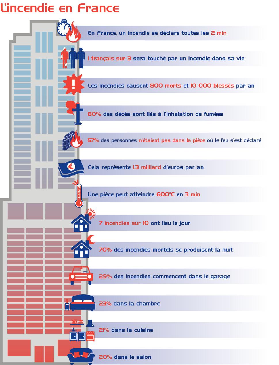 L'incendie en France en chiffres