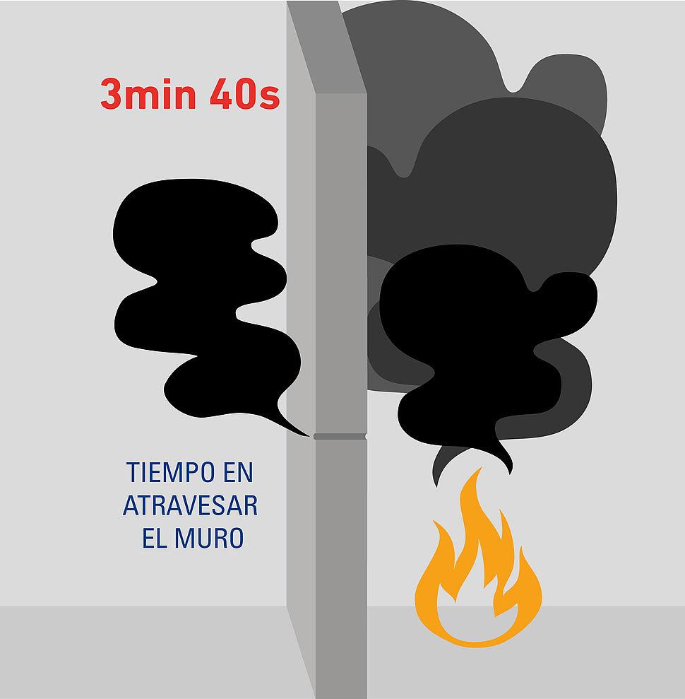 Sectorización incendio del Edificio