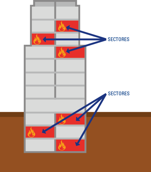 Sectorización del Edificio