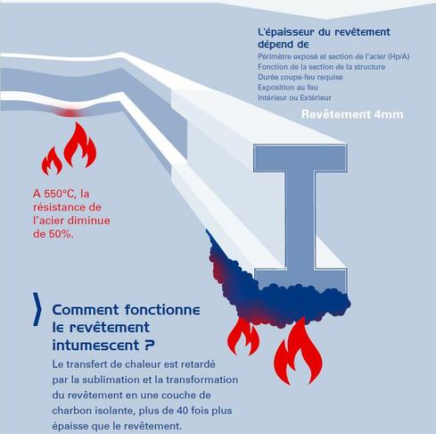 Infographie Nullifire