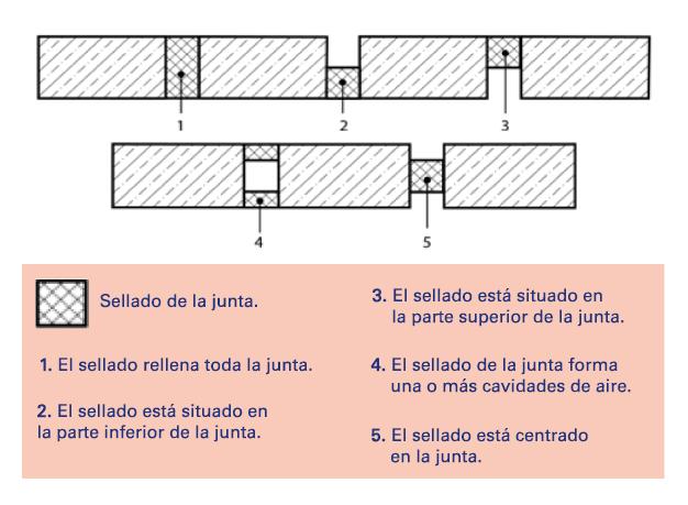Posicionamiento de los criterios de sellado ensayo de juntas lineales