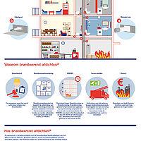 infographic bouwkundige brandbeveiliging