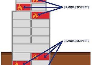 Welche Rolle spielt die Brandabschottung eines Gebäudes im Brandfall?