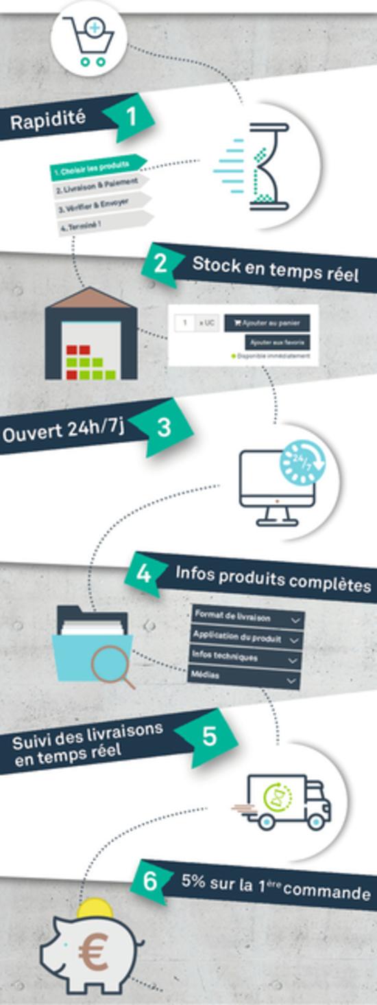 Avantages eShop CPG France
