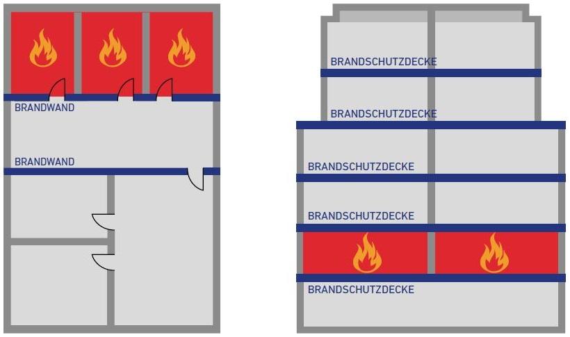 Brandabschottung im Gebäude mit Nullifire