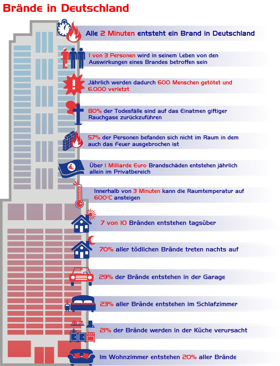Nullifire Infographic Braende in Deutschland